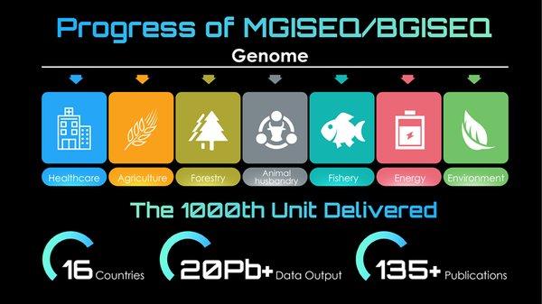 專有測序技術MGISEQ/BGISEQ的進展