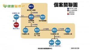 【新冠肺炎報導】增1例本土病例,案839家人 外籍看護感染源找到了